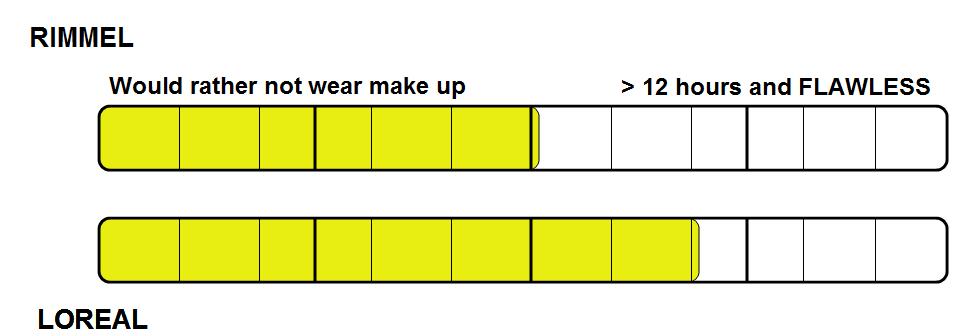 3-wear